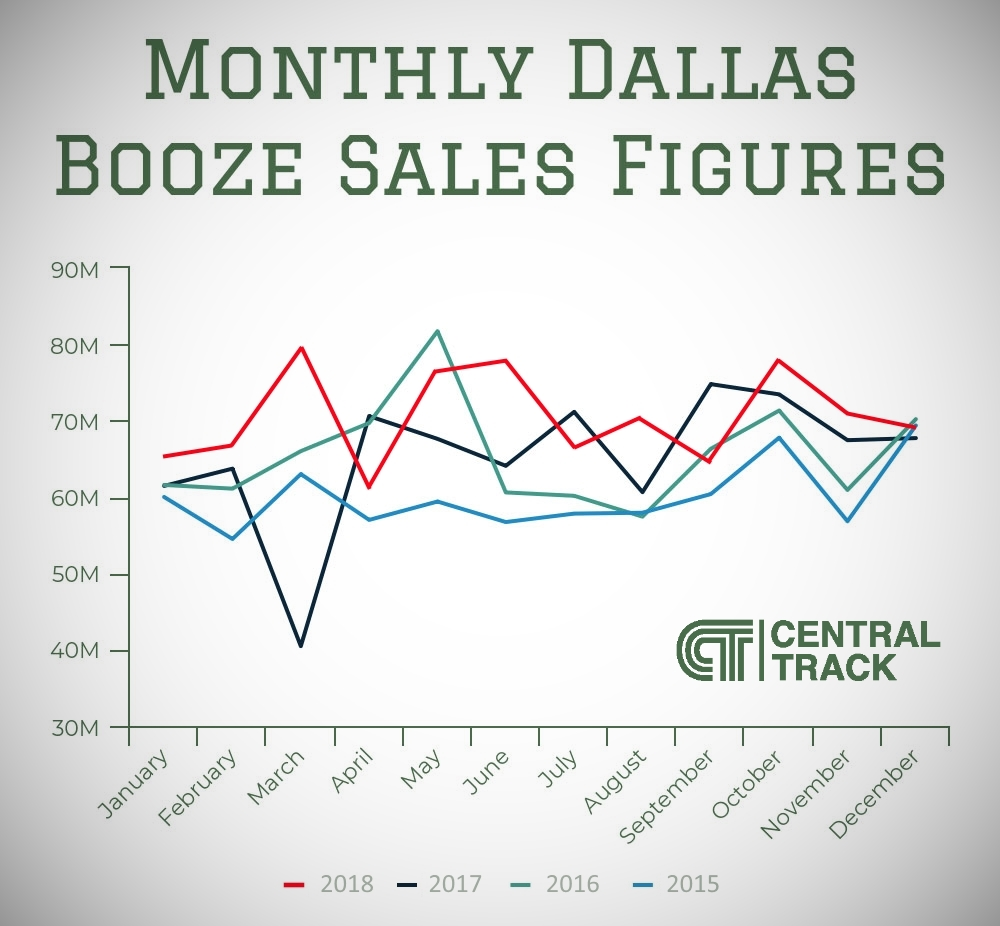 Bar Raised: A Look At How Much Dallas Drank In 2018